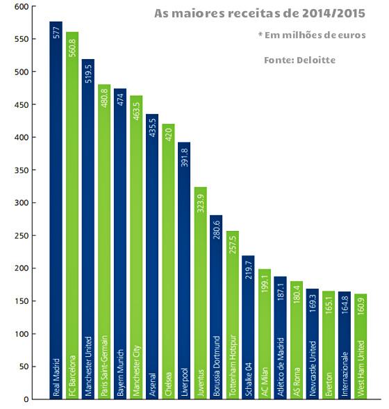 746c7fb9e6 Os 20 clubes mais ricos do mundo em 2014 2015. Fonte  Deloitte
