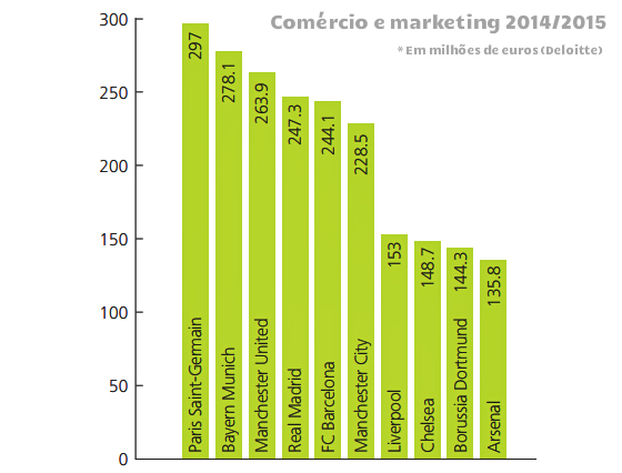 Os 10 clubes que mais faturaram com comércio e marketing na temporada 2014/2015. Crédito: Deloitte