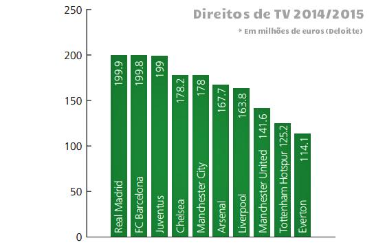 Os 10 clubes que mais faturaram com a venda de direitos de TV na temporada 2014/2015. Crédito: Deloitte