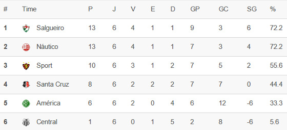 A classificação do hexagonal do título do Pernambucano 2016 após 6 rodadas. Crédito: Superesportes