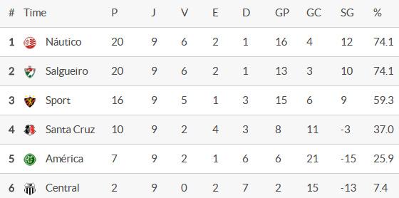 A classificação do hexagonal do título do Pernambucano 2016 após 9 rodadas. Crédito: Superesportes