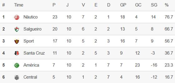 A classificação do hexagonal do título do Pernambucano 2016 após 10 rodadas. Crédito: Superesportes