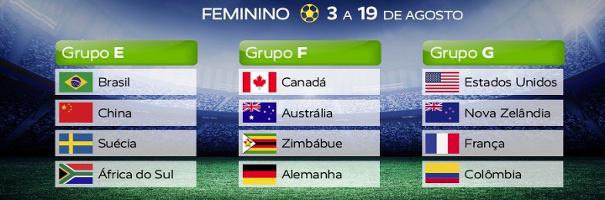 Grupos do torneio olímpico feminino de futebol de 2016. Crédito: twitter.com/Brasil2016