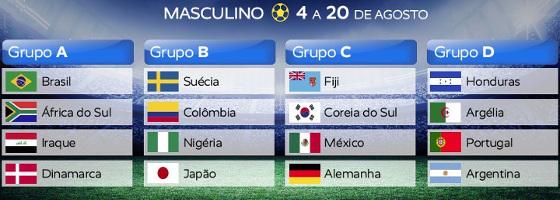 Grupos do torneio olímpico masculino de futebol de 2016. Crédito: twitter.com/Brasil2016