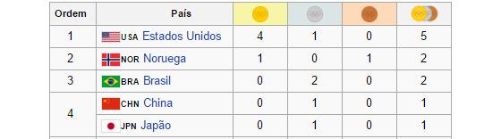 Quadro de medalhas no torneio feminino de futebol de 1900 a 2012. Crédito: Wikipedia/reprodução