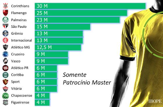 Ranking de patrocinador-master no futebol brasileiro em 2016. Crédito: Ibope/Repucom