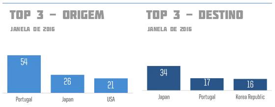 Relatório do Fifa/TMS sobre a janela brasileira de transferências em 2016 (janeiro/abril)