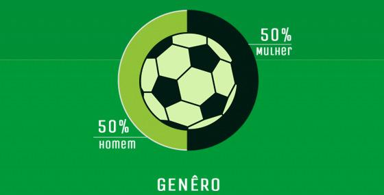 Perfil do telespectador do Campeonato Pernambucano de 2016. Crédito: Rede Globo Nordeste/plano de mídia