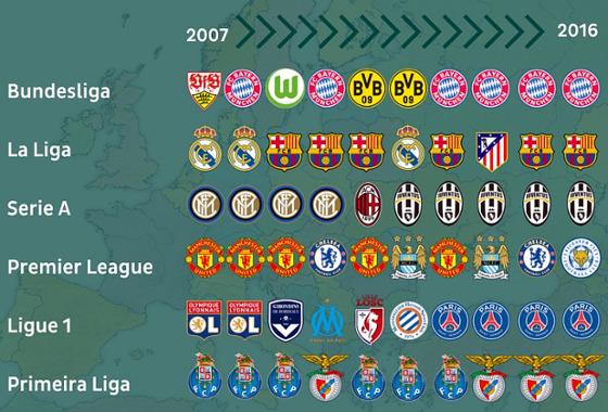 Campeões das principais ligas nacionais da Europa de 2007 a 2016. Crédito: twitter.com/onefootball