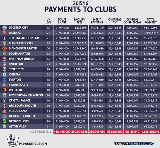 Cotas de televisão da Premier League para a temporada 2016/2017