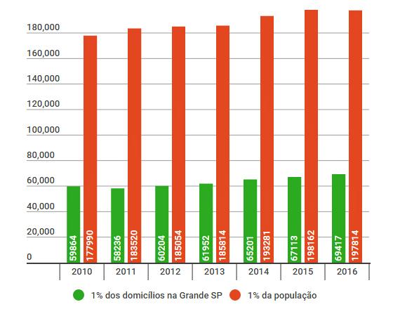 Evolução da medição da audiência televisiva, via Ibope na Grande São Paulo. Arte: Cassio Zirpoli, via Infogram