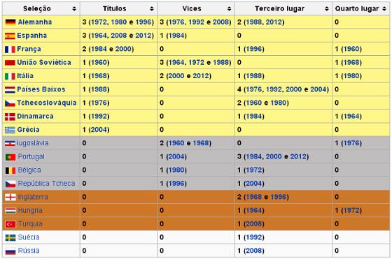 Os países que já ficaram entre os quatro melhores na Eurocopa de 1960 a 2012. Crédito: Wikipedia