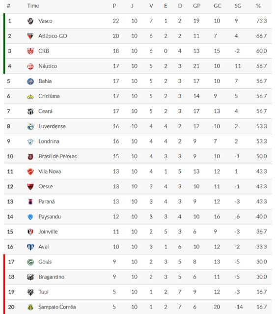 A classificação da Série B 2016 após 10 rodadas. Crédito: Superesportes
