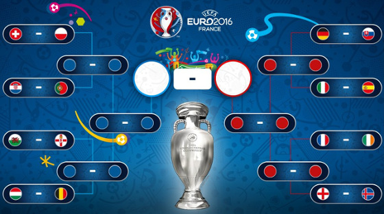 Mata-mata da Eurocopa 2016. Crédito: twitter.com/euro2016