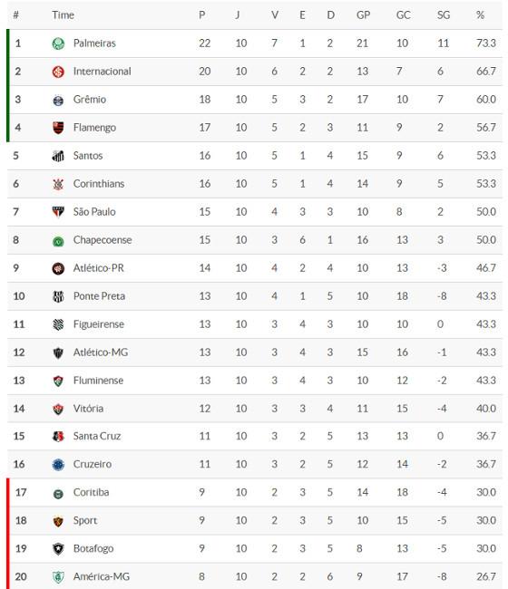 A classificação da Série A 2016 após 10 rodadas. Crédito: Superesportes