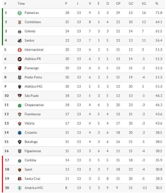 Classificacao Da Serie A 2016 13ª Rodada Blog De Esportes