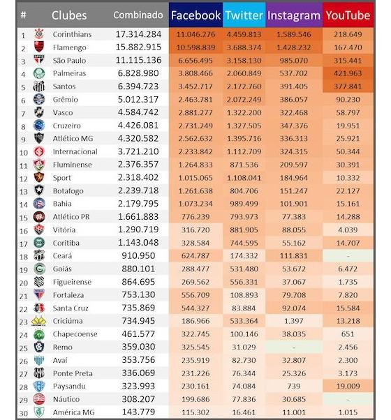 Ranking de redes sociais dos clubes brasileiros em julho de 2016. Crédito: Ibope/Repucom