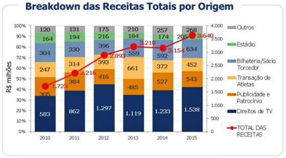Relatório financeiro dos clubes brasileiros em 2015, com análise do Itaí