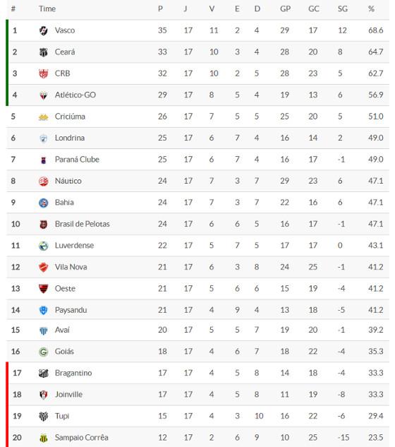 A classificação da Série B 2016 após 17 rodadas. Crédito: Superesportes