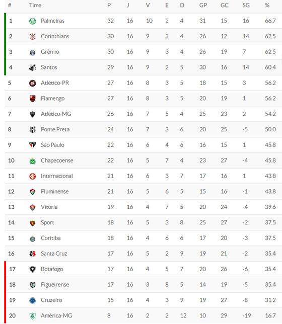 A classificação da Série A 2016 após 16 rodadas. Crédito: Superesportes