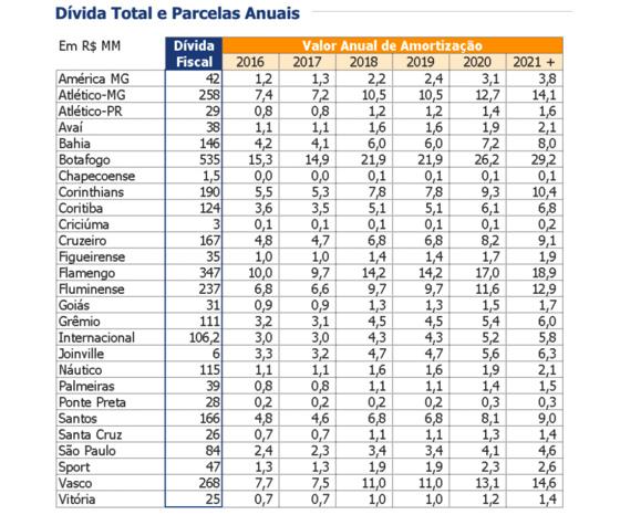 Ranking do Profut em julho de 2016. Crédito: Itaú BBA