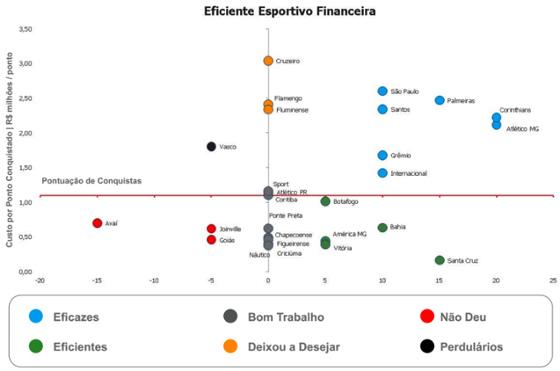 Ranking de eficiência esportivo-financeira no futebol brasileiro em 2015. Crédito: Itaú BBA