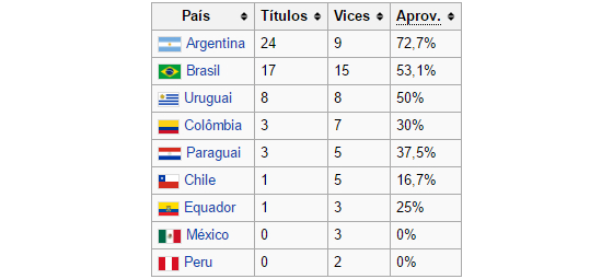 Ranking de países campeões da Libertadores 1960-2016. Arte: wiki