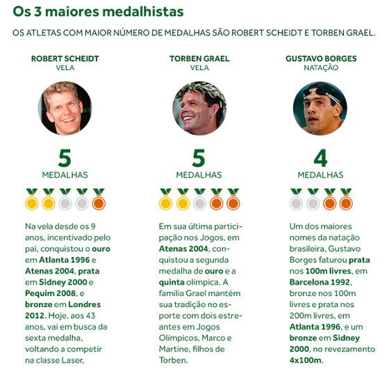Infográfico do Comitê Olímpico Brasileiro (COB) sobre as medalhas olímpicas do país de 1920 a 2012
