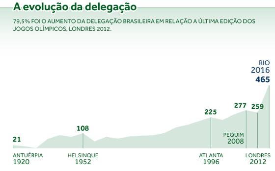 Infográfico do COB sobre a delegação brasileira nos Jogos Olímpicos de 2016