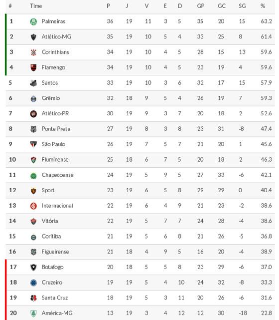 Classificacao Da Serie A 2016 19ª Rodada Blog De Esportes