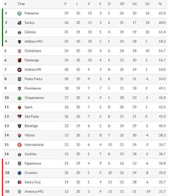 A classificação da Série A 2016 após 20 rodadas. Crédito: Superesportes
