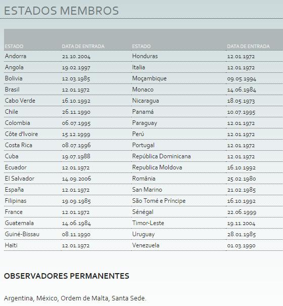 Membros da União Latina