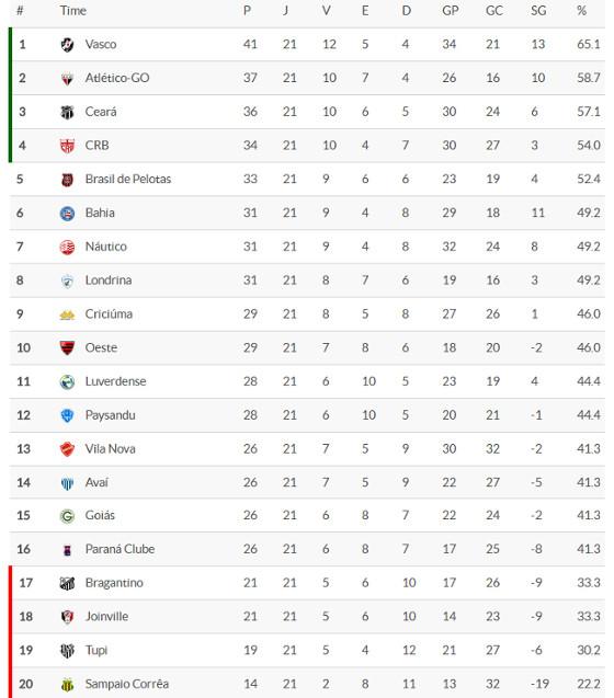 A classificação da Série B 2016 após 21 rodadas. Crédito: Superesportes