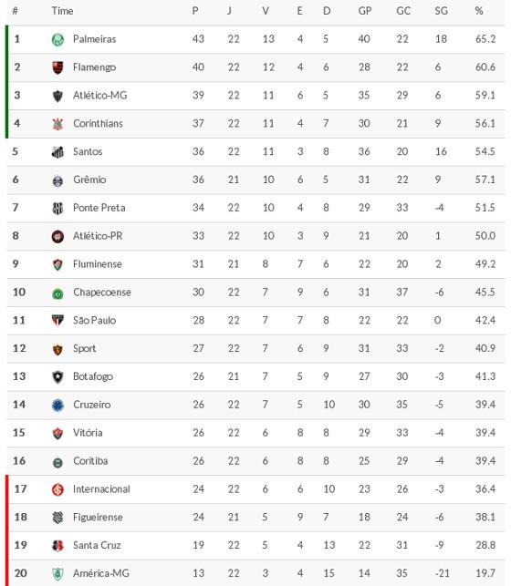 Classificacao Da Serie A 2016 22ª Rodada Blog De Esportes