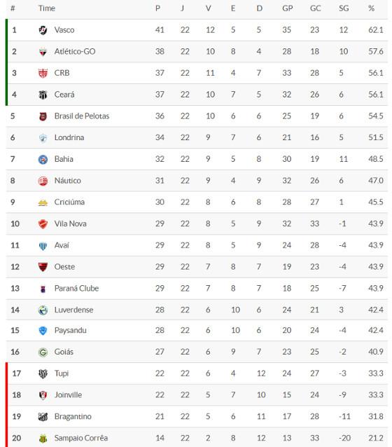 A classificação da Série B 2016 após 22 rodadas. Crédito: Superesportes