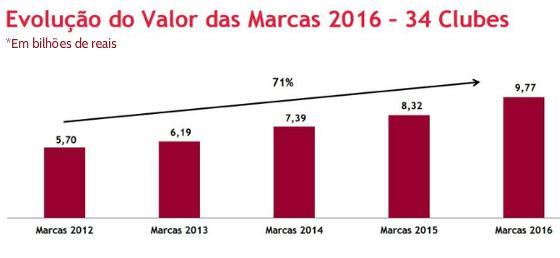 Valor da marca dos clubes brasileiros em 2016, segundo a BDO