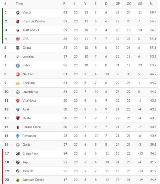A classificação da Série B 2016 após 23 rodadas. Crédito: Superesportes