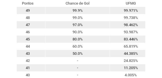 As probabilidades de campanha para evitar o rebaixamento no Brasileirão 2016 após 25 rodadas