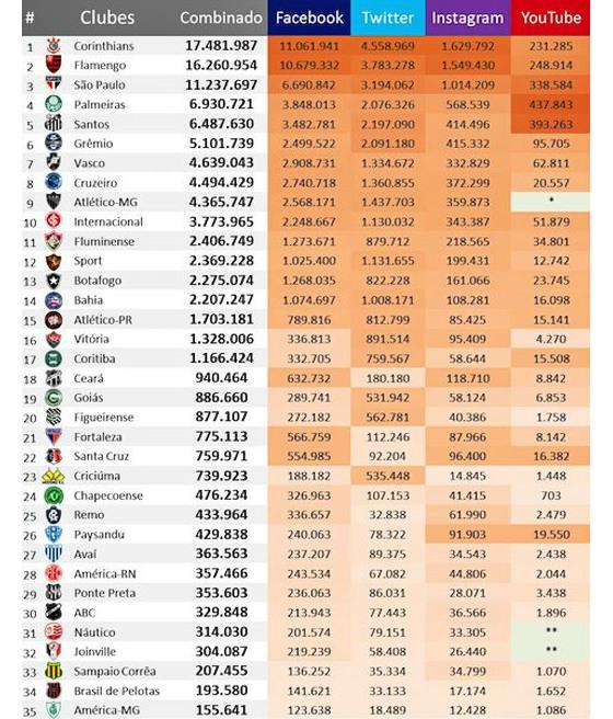 As redes sociais dos principais clubes brasileiros em 19/09/2016. Crédito: José Colagrossi/Ibope-Repucom
