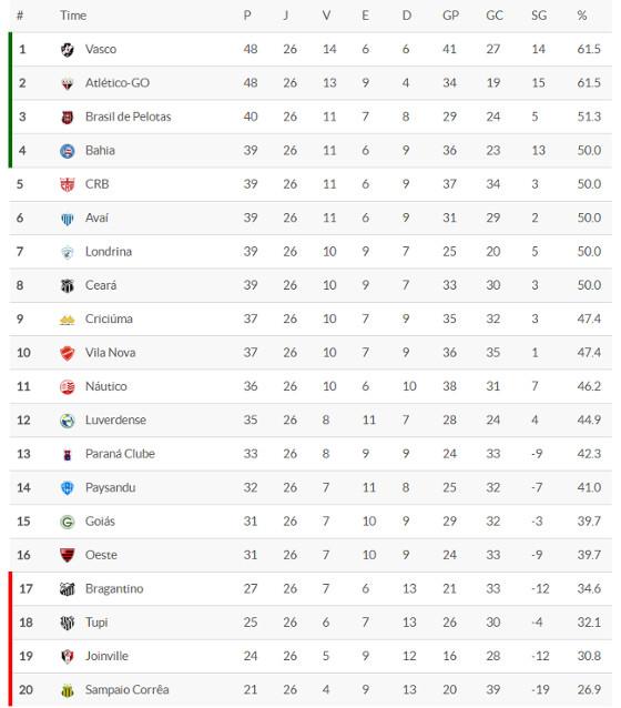 A classificação da Série B 2016 após 26 rodadas. Crédito: Superesportes