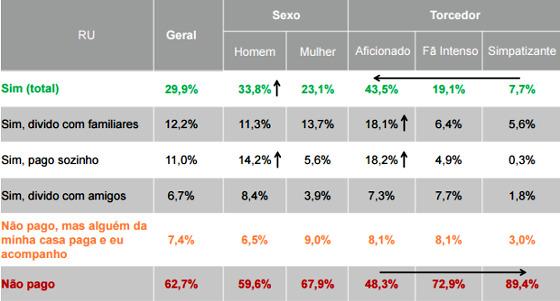 Gasto das maiores torcida do Brasil com pay-per-view em 2016. Fonte: Serviço de Proteção ao Crédito (SPC Brasil) e Confederação Nacional de Dirigentes Lojistas (CNDL)