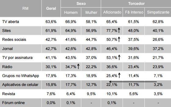 Como as maiores torcidas do Brasil nas capitais acompanham notícias dos times. Fonte: Serviço de Proteção ao Crédito (SPC Brasil) e Confederação Nacional de Dirigentes Lojistas (CNDL)
