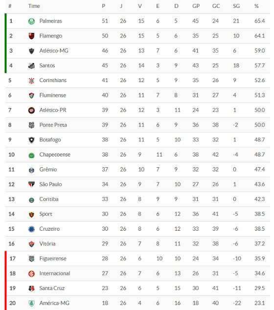 A classificação da Série A 2016 após 26 rodadas. Crédito: Superesportes