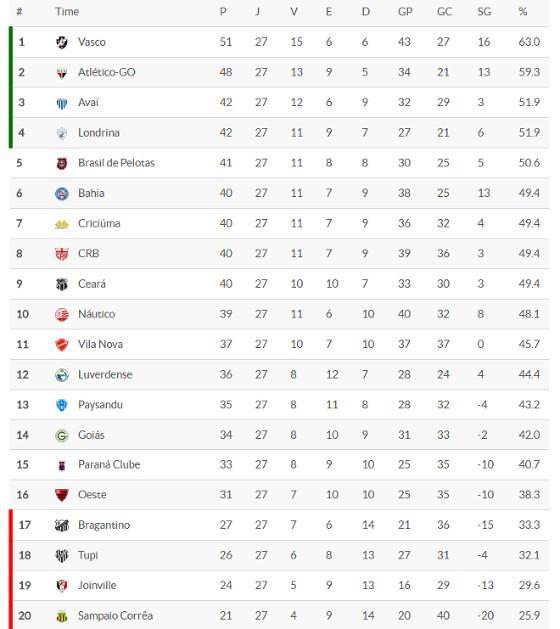 A classificação da Série B 2016 após 27 rodadas. Crédito: Superesportes