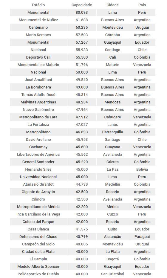 Os maiores estádios da América do Sul, excetuando o Brasil