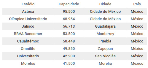 Os maiores estádios do México