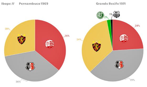 Pesquisas de torcida realizadas pelo Ibope em Pernambuco (1969) e Recife (1971). Arte: Cassio Zirpoli/DP