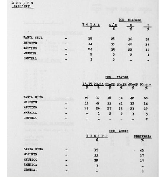 Pesquisa de torcida realizadas pelo Ibope no Grande Recife em 1971. Arte: Cassio Zirpoli/DP