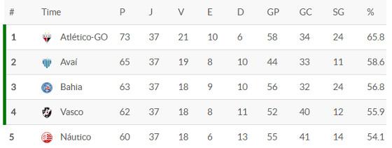 A classificação da Série B 2016 após 37 rodadas. Crédito: Superesportes