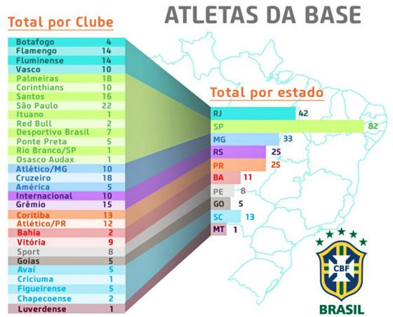 Lista de convocados para a Seleção Brasileira de base entre times brasileiros. Crédito: CBF/site oficial